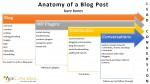 Ace Concierge Anatomy of a Blog Post