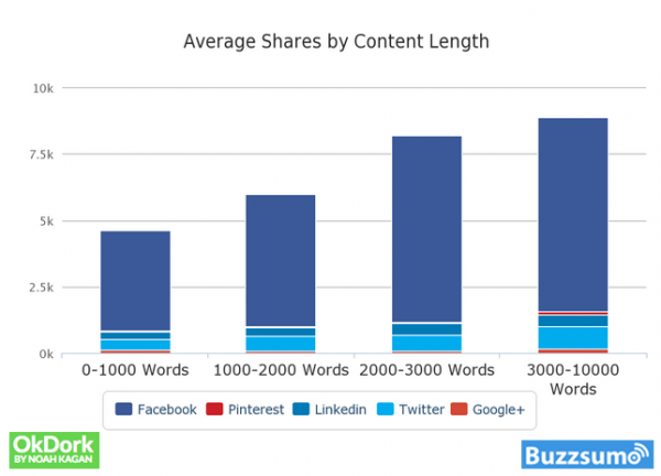 write longer posts